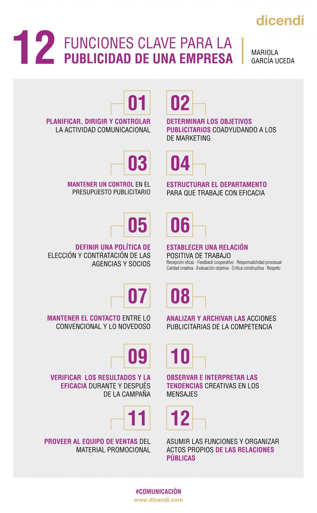 Las 12 Funciones Clave Para La Publicidad De Una Empresa Dicendi